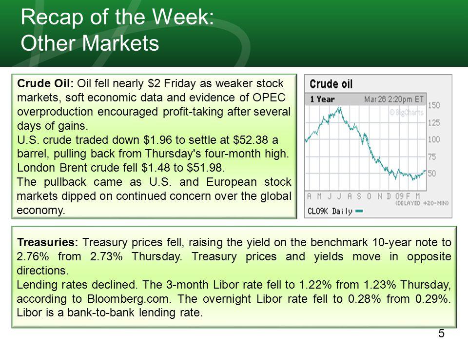 6 Next Week: Economic Calendar 30 March-3 April 09 Prev.Cons.EventCCYGMTDate 65.465.8Euro-Zone Economic Confidence (MAR)EUR09:0030/3/09 -3.51-3.30Euro-Zone Business Climate Indicator (MAR)EUR09:0030/3/09 -57.3%--Dallas Fed Manufacturing Activity (MAR)USD14:3030/3/09 1.2%0.9%Euro-Zone CPI Estimate (YoY) (MAR)EUR09:0031/3/09 150.66--S&P/Case-Shiller Home Price Index (JAN)USD13:0031/3/09 34.234.7Chicago Purchasing Manager (MAR)USD13:4531/3/09 2528Consumer Confidence (MAR)USD14:0031/3/09 9.1M9.3MTotal Vehicle Sales (MAR)USD--1/4/09 34 Euro-Zone Purchasing Manager Index Manufacturing (MAR F) EUR08:001/4/09 8.2%8.3%Euro-Zone Unemployment Rate (FEB)EUR09:001/4/09 -697K-650KADP Employment Change (MAR)USD12:151/4/09 35.8 ISM Manufacturing (MAR)USD14:001/4/09 29.032.5ISM Prices Paid (MAR)USD14:001/4/09
