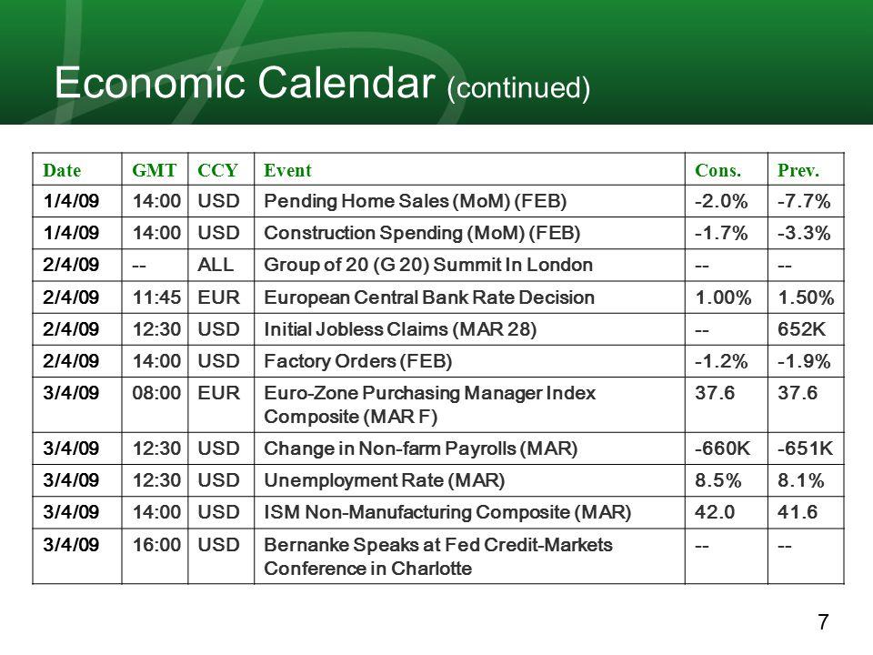 8 Fed Fund 30 Day Product Rates 30/3Rates 22/3Product 0.1825%0.1975% FFH9 Mar 09 0.215%0.22% FFJ9 Apr 09 0.225%0.25% FFK9 May 09 0.24%0.235% FFM9 June 09 0.27%0.255% FFN9 July 09