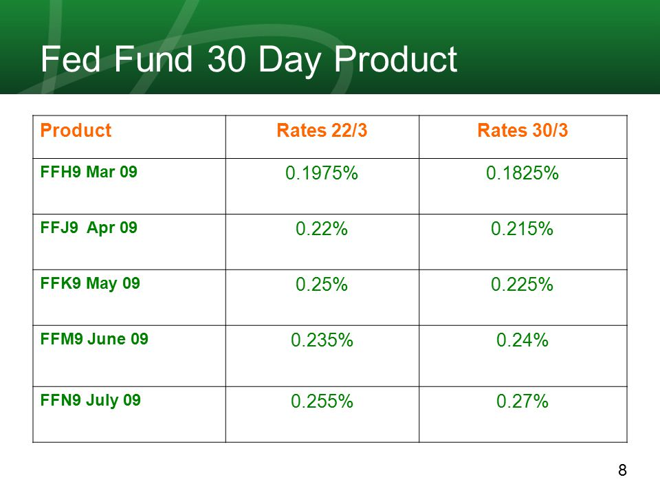 8 Fed Fund 30 Day Product Rates 30/3Rates 22/3Product 0.1825%0.1975% FFH9 Mar 09 0.215%0.22% FFJ9 Apr 09 0.225%0.25% FFK9 May 09 0.24%0.235% FFM9 June 09 0.27%0.255% FFN9 July 09