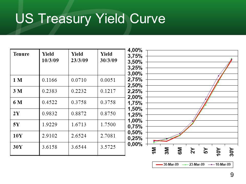 10 LIBOR Rates..