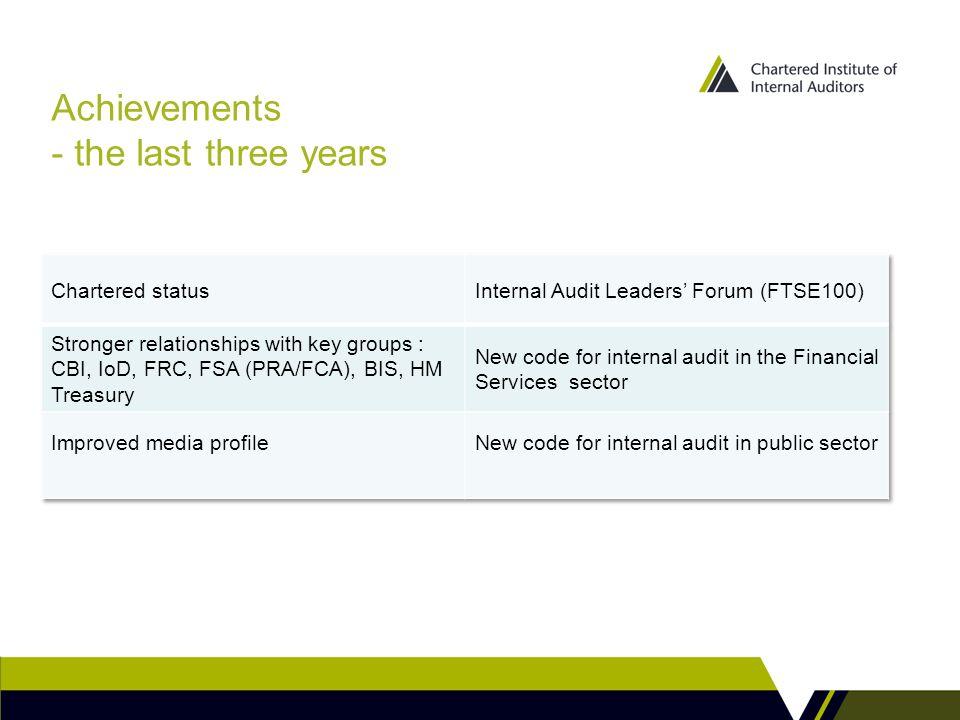 Achievements - the last three years