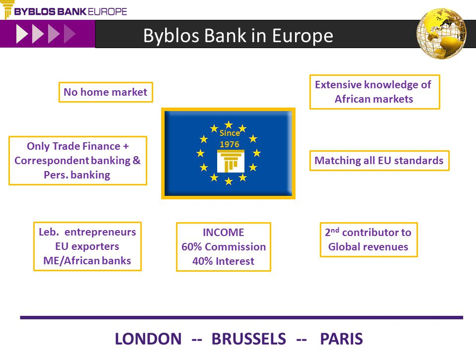 Byblos Bank in Europe LONDON -- BRUSSELS -- PARIS No home market Only Trade Finance + Correspondent banking & Pers.