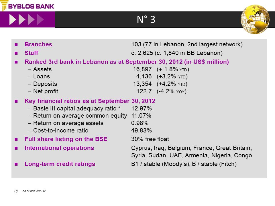 N° 3 Branches 103 (77 in Lebanon, 2nd largest network) Staffc. 2,625 (c. 1,840 in BB Lebanon) Ranked 3rd bank in Lebanon as at September 30, 2012 (in