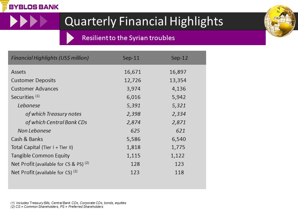 Quarterly Financial Highlights Assets 16,67116,897 Customer Deposits 12,72613,354 Customer Advances 3,974 4,136 Securities (1) 6,016 5,942 Lebanese 5,