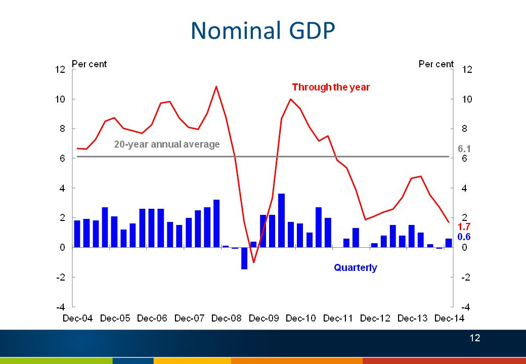 12 Nominal GDP