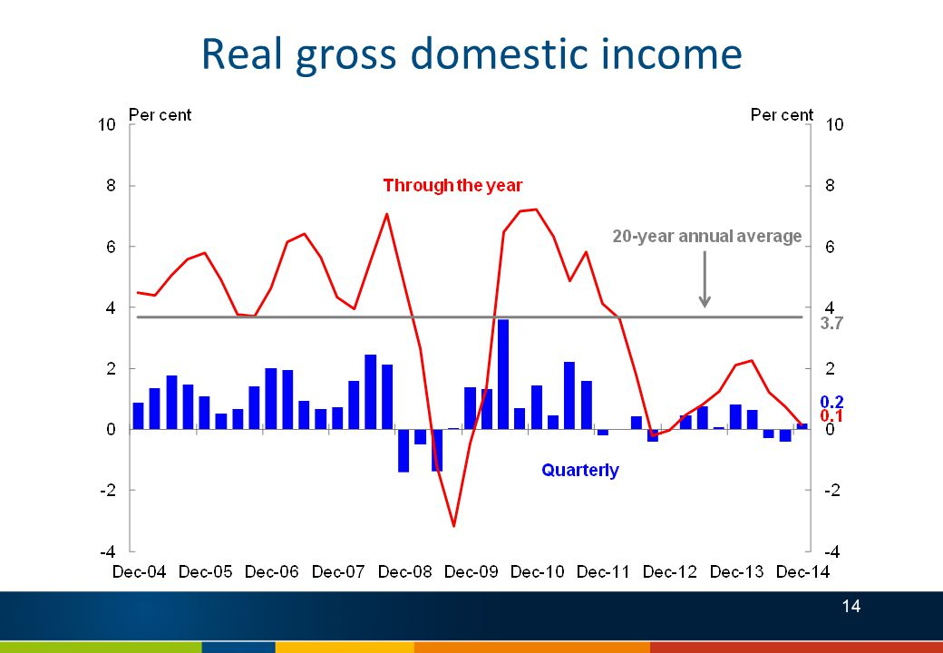 14 Real gross domestic income
