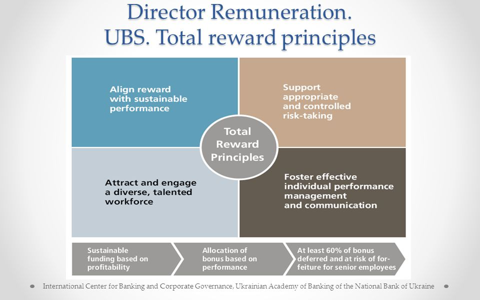 Director Remuneration. UBS. Total reward principles International Center for Banking and Corporate Governance, Ukrainian Academy of Banking of the Nat