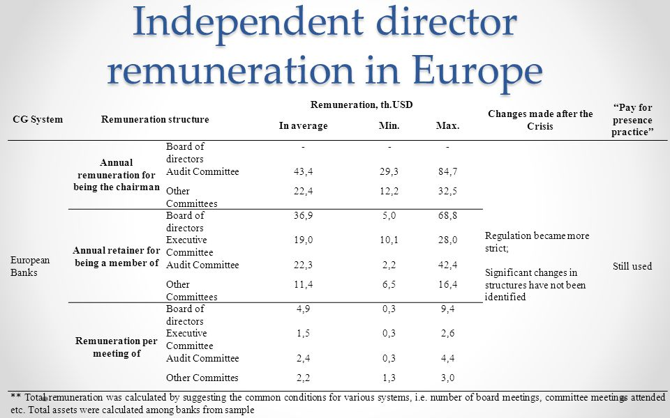 Independent director remuneration in Europe CG SystemRemuneration structure Remuneration, th.USD Changes made after the Crisis Pay for presence practice In averageMin.Max.