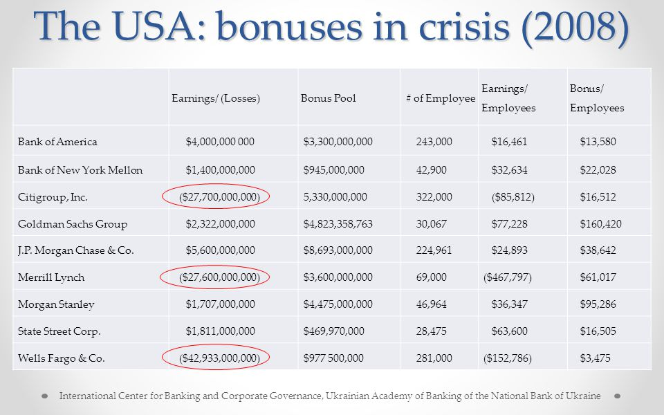 The USA: bonuses in crisis (2008) Several techniques as a response to the growth of executive compensation: Earnings/ (Losses)Bonus Pool # of Employee Earnings/ Employees Bonus/ Employees Bank of America$4,000,000 000$3,300,000,000243,000$16,461$13,580 Bank of New York Mellon$1,400,000,000$945,000,00042,900$32,634$22,028 Citigroup, Inc.($27,700,000,000)5,330,000,000322,000($85,812)$16,512 Goldman Sachs Group$2,322,000,000$4,823,358,76330,067$77,228$160,420 J.P.