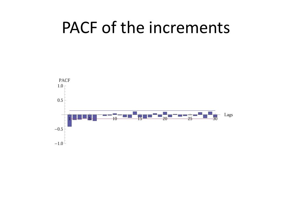 PACF of the increments