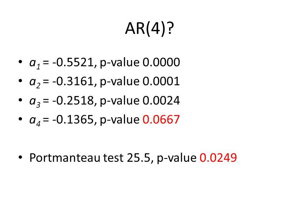 AR(4)? a 1 = -0.5521, p-value 0.0000 a 2 = -0.3161, p-value 0.0001 a 3 = -0.2518, p-value 0.0024 a 4 = -0.1365, p-value 0.0667 Portmanteau test 25.5,