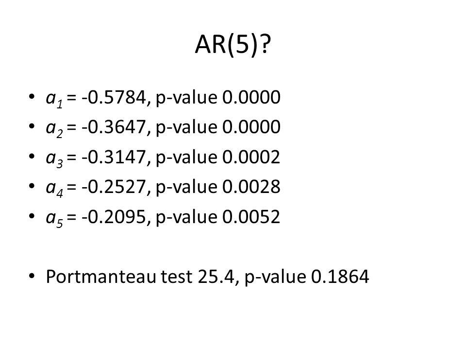 AR(5)? a 1 = -0.5784, p-value 0.0000 a 2 = -0.3647, p-value 0.0000 a 3 = -0.3147, p-value 0.0002 a 4 = -0.2527, p-value 0.0028 a 5 = -0.2095, p-value