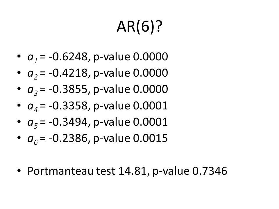AR(6)? a 1 = -0.6248, p-value 0.0000 a 2 = -0.4218, p-value 0.0000 a 3 = -0.3855, p-value 0.0000 a 4 = -0.3358, p-value 0.0001 a 5 = -0.3494, p-value