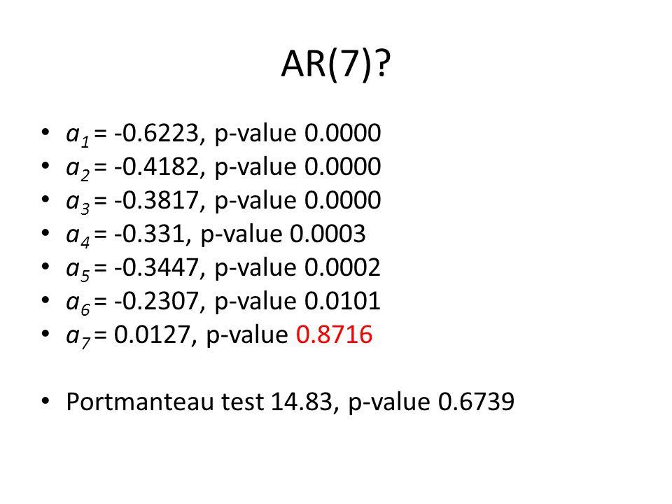 AR(7)? a 1 = -0.6223, p-value 0.0000 a 2 = -0.4182, p-value 0.0000 a 3 = -0.3817, p-value 0.0000 a 4 = -0.331, p-value 0.0003 a 5 = -0.3447, p-value 0