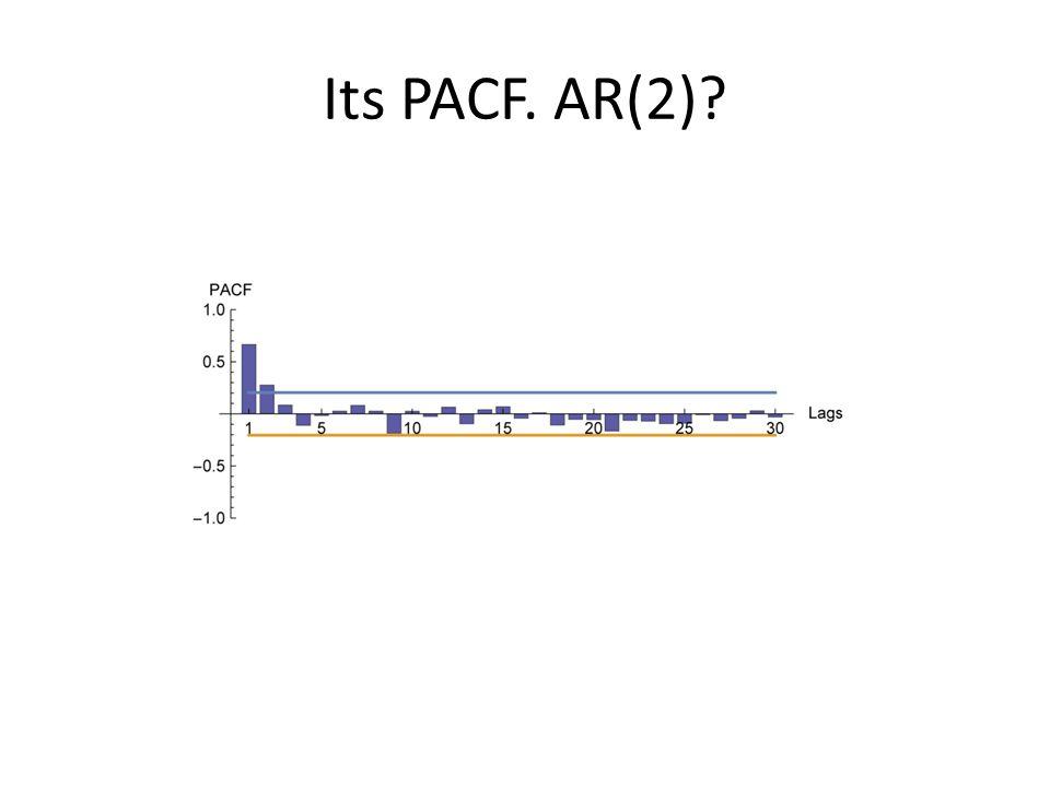 Its PACF. AR(2)?