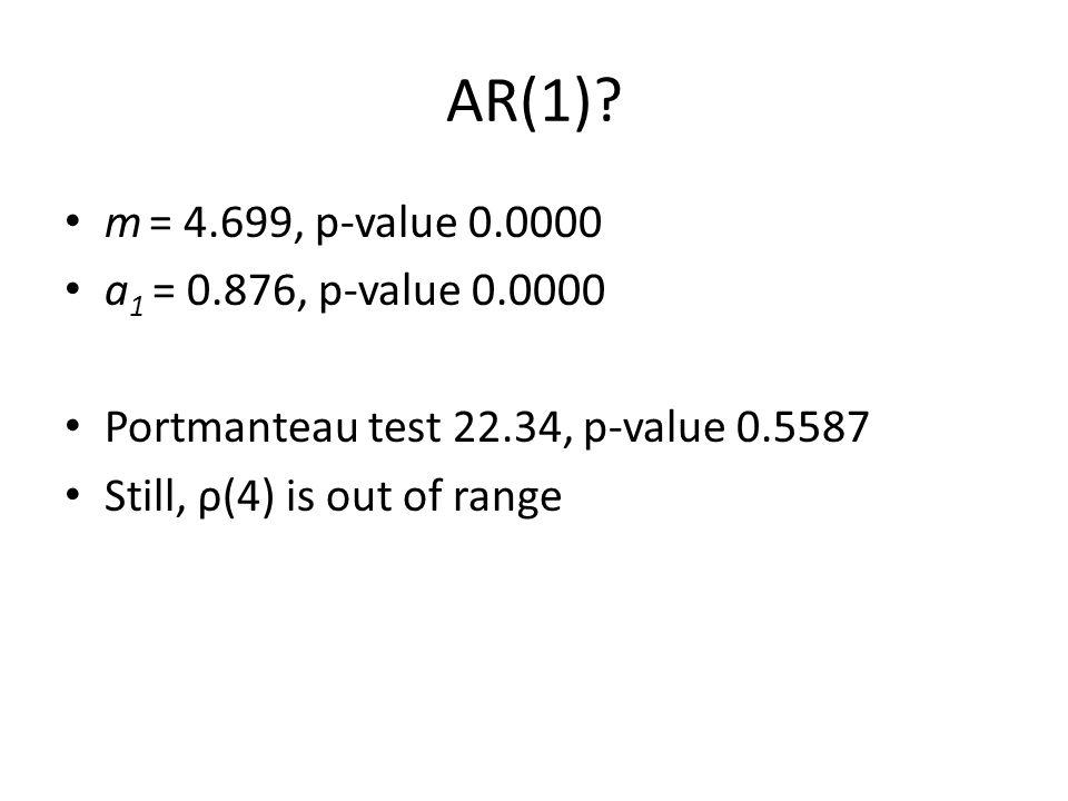 AR(1)? m = 4.699, p-value 0.0000 a 1 = 0.876, p-value 0.0000 Portmanteau test 22.34, p-value 0.5587 Still, ρ(4) is out of range