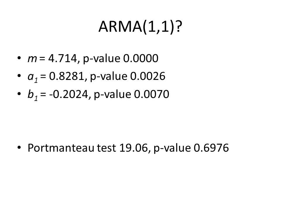ARMA(1,1)? m = 4.714, p-value 0.0000 a 1 = 0.8281, p-value 0.0026 b 1 = -0.2024, p-value 0.0070 Portmanteau test 19.06, p-value 0.6976