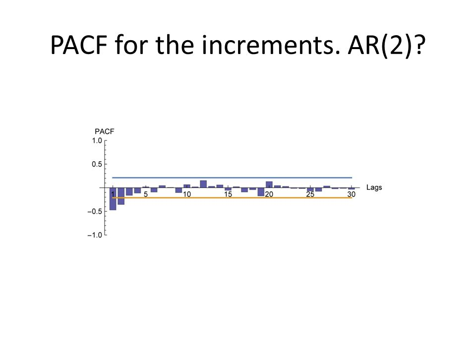 PACF for the increments. AR(2)