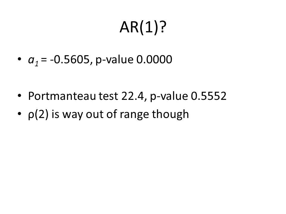 AR(1)? a 1 = -0.5605, p-value 0.0000 Portmanteau test 22.4, p-value 0.5552 ρ(2) is way out of range though