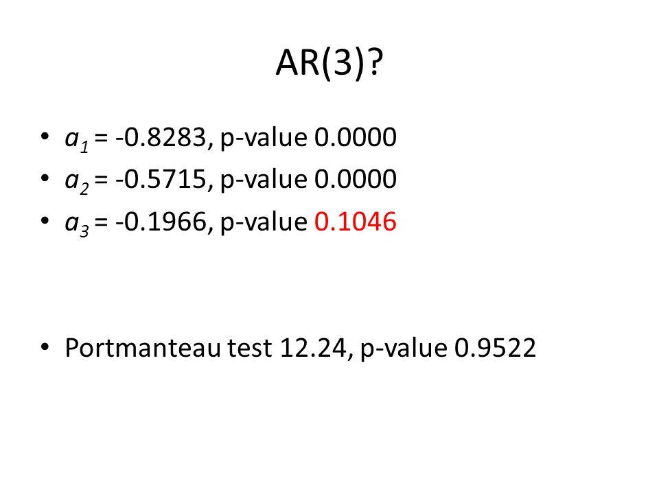AR(3)? a 1 = -0.8283, p-value 0.0000 a 2 = -0.5715, p-value 0.0000 a 3 = -0.1966, p-value 0.1046 Portmanteau test 12.24, p-value 0.9522
