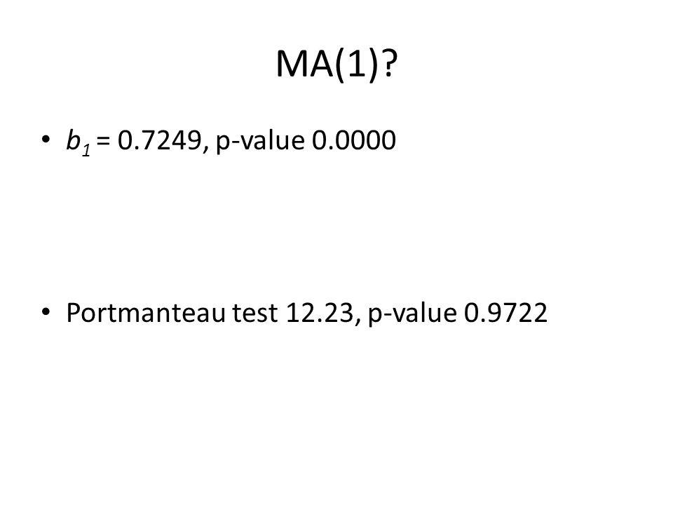 MA(1)? b 1 = 0.7249, p-value 0.0000 Portmanteau test 12.23, p-value 0.9722