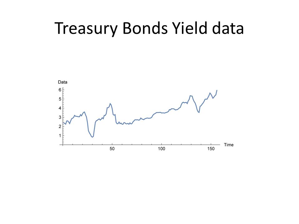 Treasury Bonds Yield data