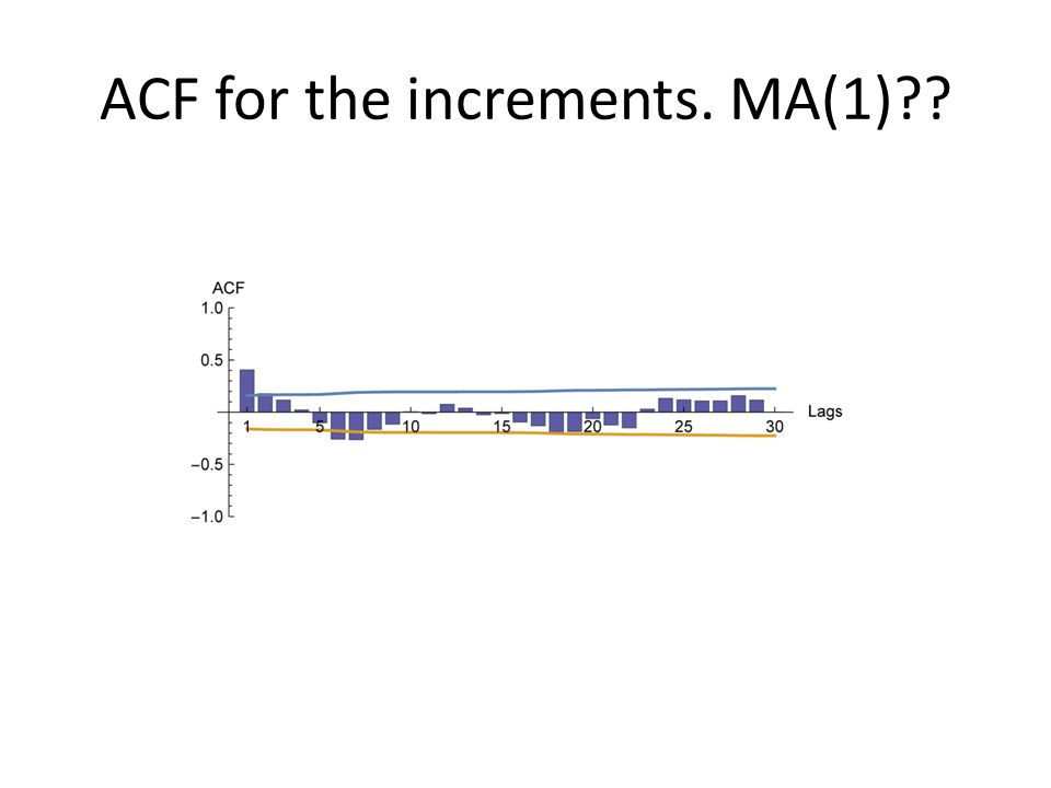 ACF for the increments. MA(1)