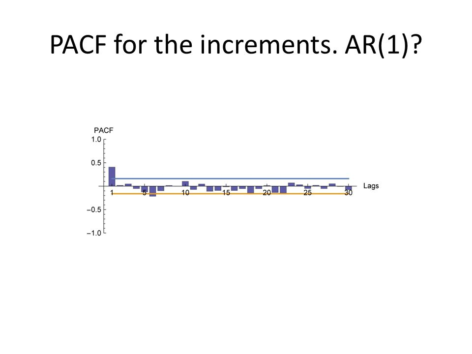 PACF for the increments. AR(1)