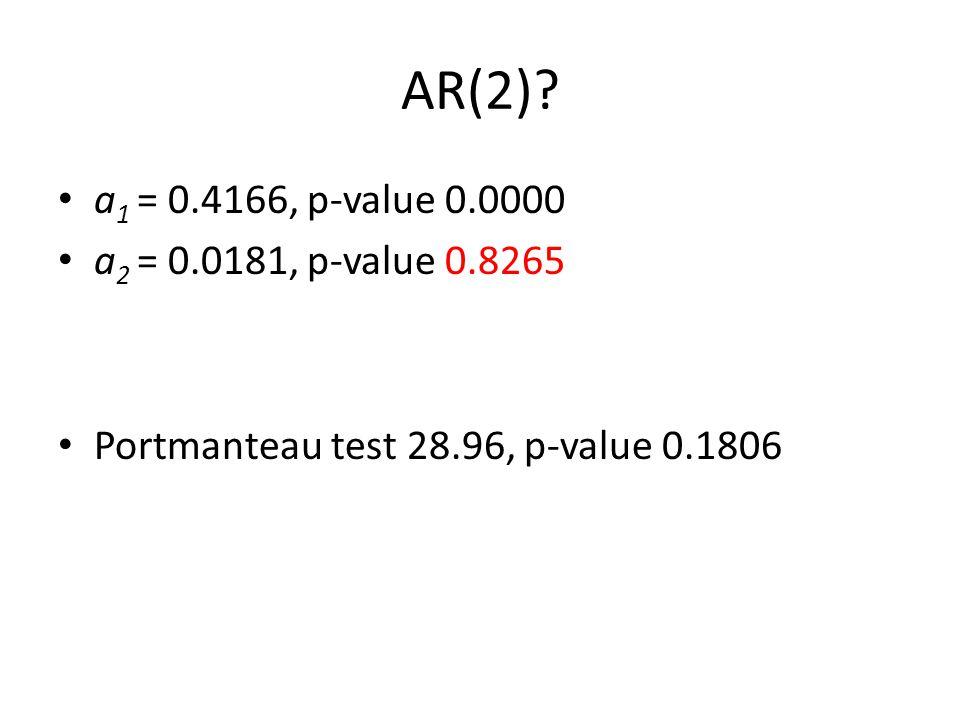AR(2)? a 1 = 0.4166, p-value 0.0000 a 2 = 0.0181, p-value 0.8265 Portmanteau test 28.96, p-value 0.1806