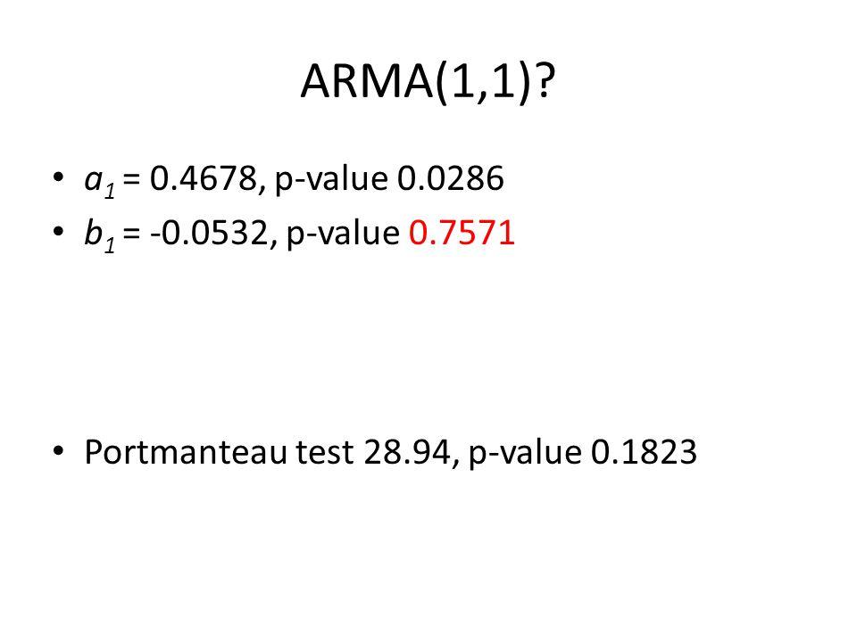 ARMA(1,1)? a 1 = 0.4678, p-value 0.0286 b 1 = -0.0532, p-value 0.7571 Portmanteau test 28.94, p-value 0.1823