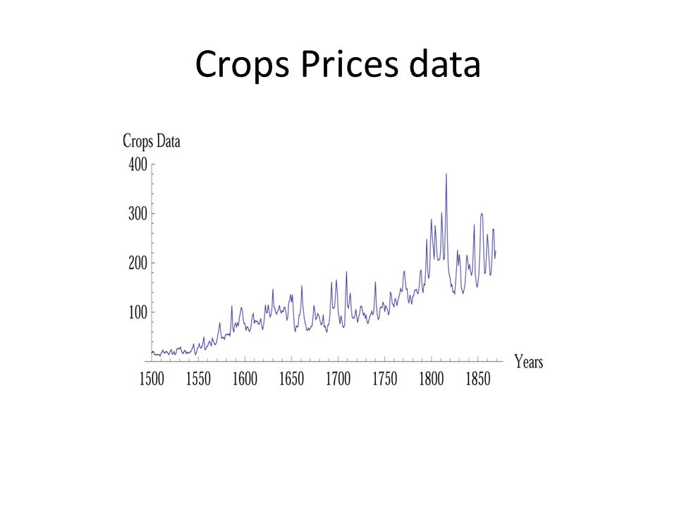 Crops Prices data