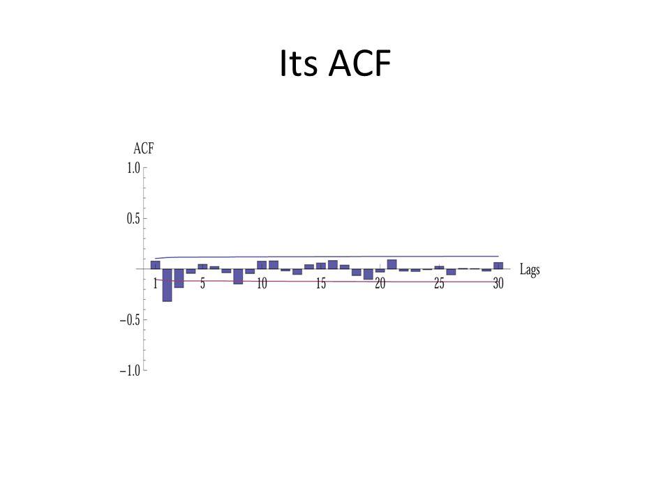Its ACF