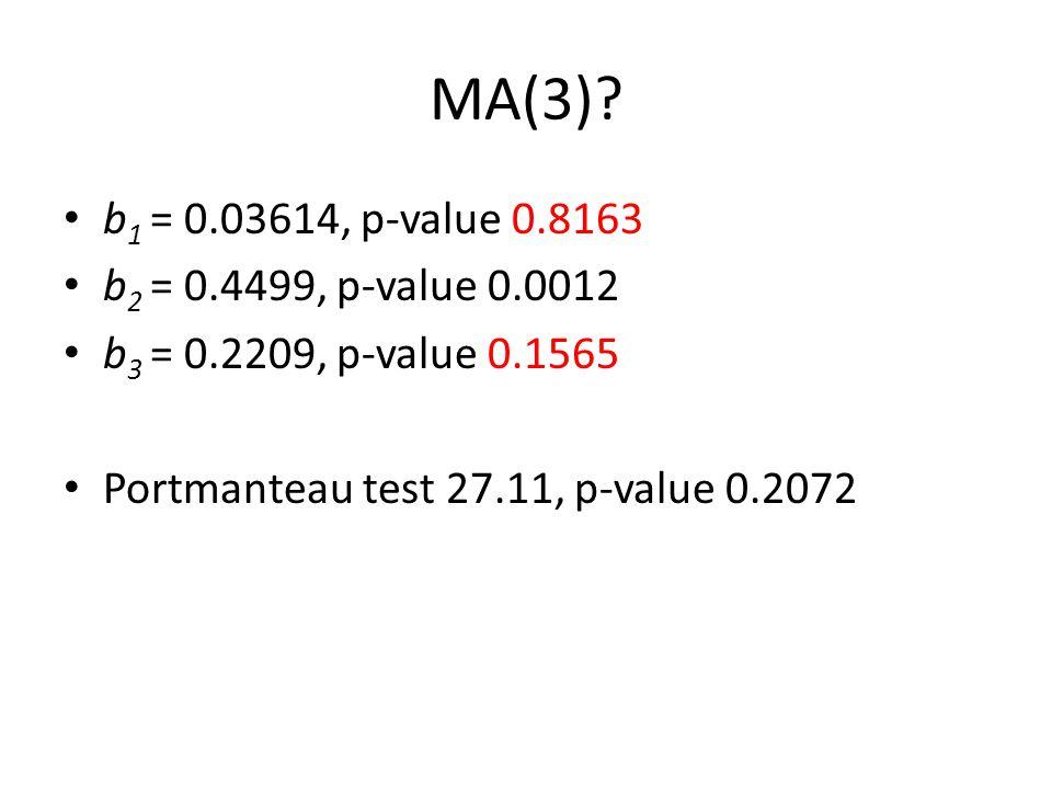 MA(3)? b 1 = 0.03614, p-value 0.8163 b 2 = 0.4499, p-value 0.0012 b 3 = 0.2209, p-value 0.1565 Portmanteau test 27.11, p-value 0.2072
