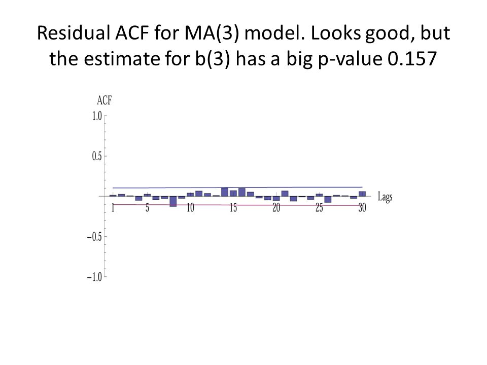 Residual ACF for MA(3) model. Looks good, but the estimate for b(3) has a big p-value 0.157
