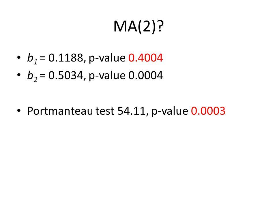 MA(2)? b 1 = 0.1188, p-value 0.4004 b 2 = 0.5034, p-value 0.0004 Portmanteau test 54.11, p-value 0.0003