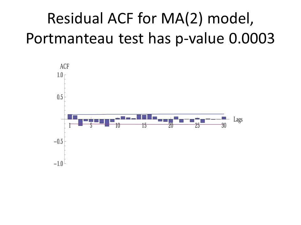 Residual ACF for MA(2) model, Portmanteau test has p-value 0.0003