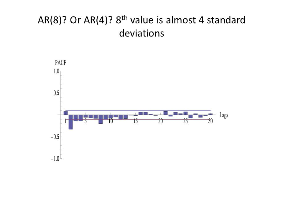 AR(8) Or AR(4) 8 th value is almost 4 standard deviations