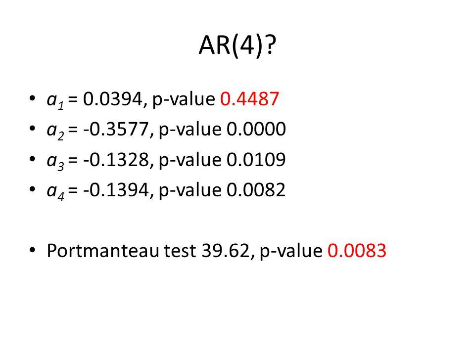 AR(4)? a 1 = 0.0394, p-value 0.4487 a 2 = -0.3577, p-value 0.0000 a 3 = -0.1328, p-value 0.0109 a 4 = -0.1394, p-value 0.0082 Portmanteau test 39.62,