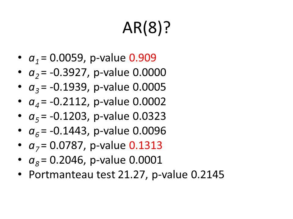 AR(8)? a 1 = 0.0059, p-value 0.909 a 2 = -0.3927, p-value 0.0000 a 3 = -0.1939, p-value 0.0005 a 4 = -0.2112, p-value 0.0002 a 5 = -0.1203, p-value 0.