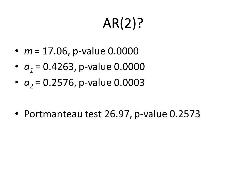 AR(2)? m = 17.06, p-value 0.0000 a 1 = 0.4263, p-value 0.0000 a 2 = 0.2576, p-value 0.0003 Portmanteau test 26.97, p-value 0.2573