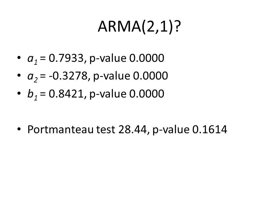 ARMA(2,1)? a 1 = 0.7933, p-value 0.0000 a 2 = -0.3278, p-value 0.0000 b 1 = 0.8421, p-value 0.0000 Portmanteau test 28.44, p-value 0.1614