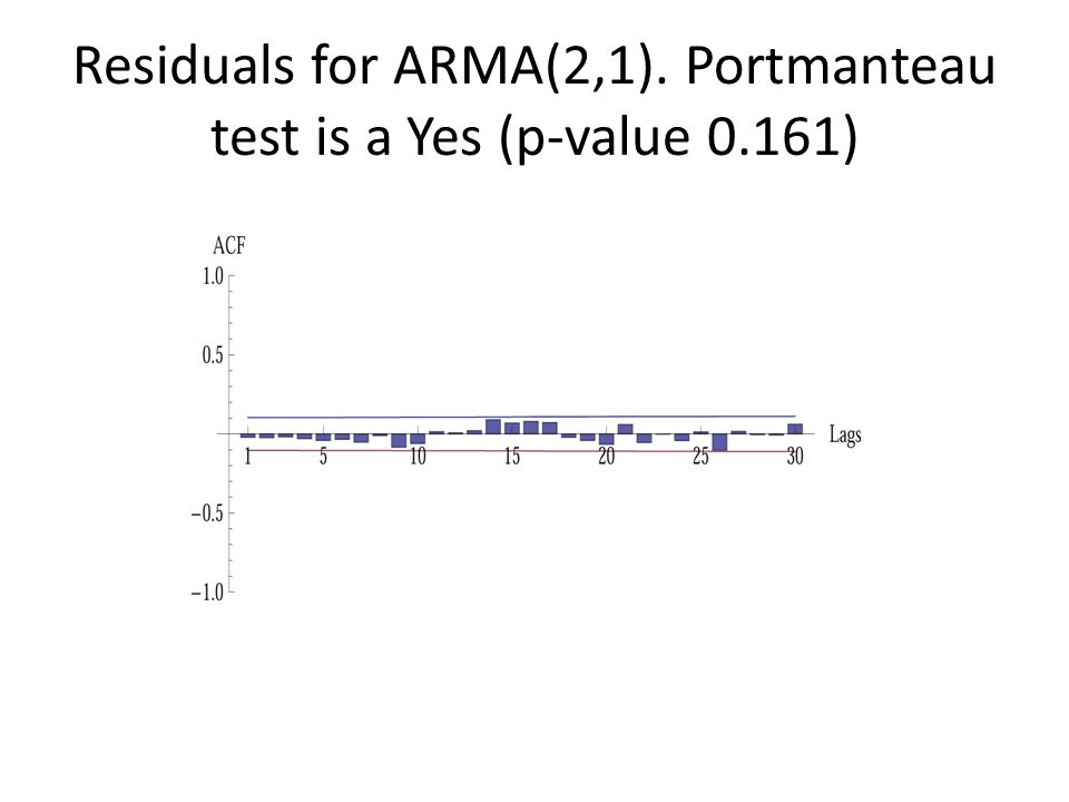Residuals for ARMA(2,1). Portmanteau test is a Yes (p-value 0.161)
