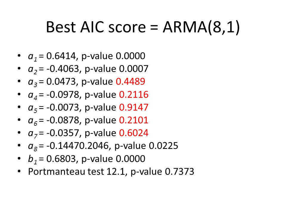 Best AIC score = ARMA(8,1) a 1 = 0.6414, p-value 0.0000 a 2 = -0.4063, p-value 0.0007 a 3 = 0.0473, p-value 0.4489 a 4 = -0.0978, p-value 0.2116 a 5 =