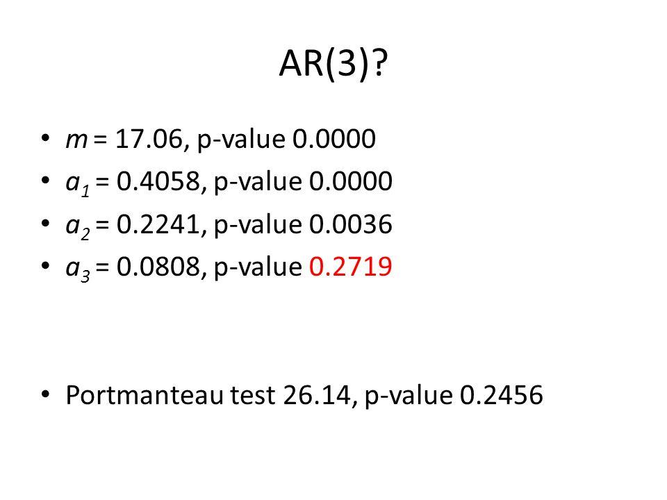 AR(3)? m = 17.06, p-value 0.0000 a 1 = 0.4058, p-value 0.0000 a 2 = 0.2241, p-value 0.0036 a 3 = 0.0808, p-value 0.2719 Portmanteau test 26.14, p-valu