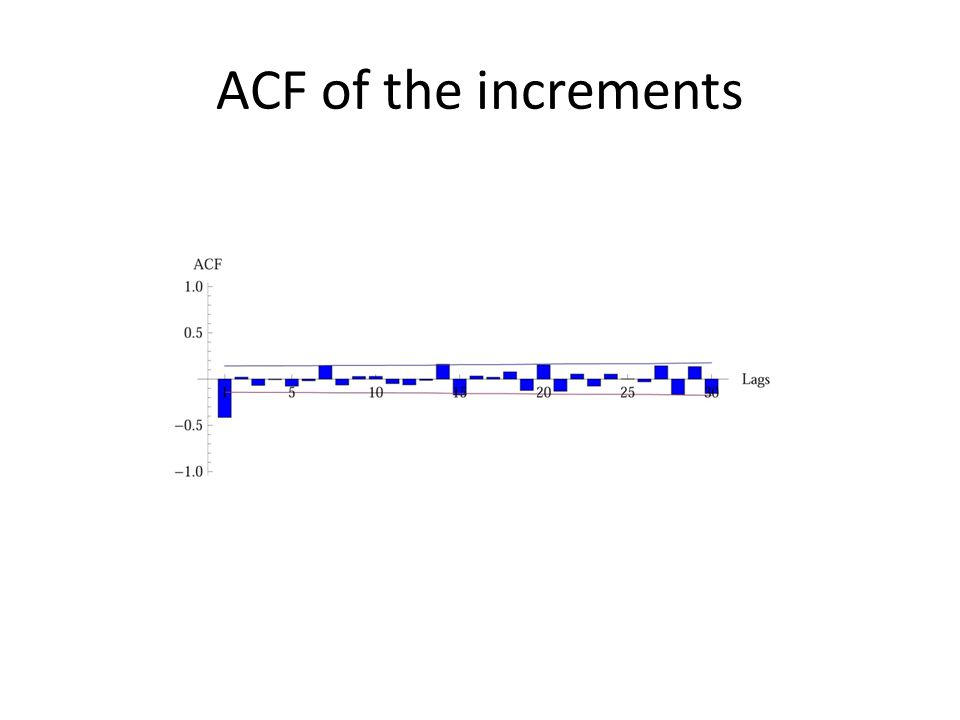 ACF of the increments