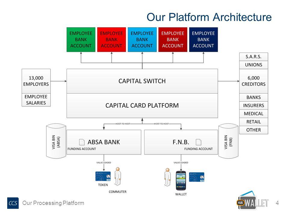 Our Platform Architecture 4 Our Processing Platform