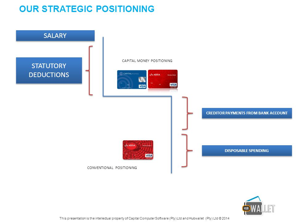 OUR STRATEGIC POSITIONING SALARY CREDITOR PAYMENTS FROM BANK ACCOUNT DISPOSABLE SPENDING STATUTORY DEDUCTIONS CONVENTIONAL POSITIONING CAPITAL MONEY POSITIONING This presentation is the intellectual property of Capital Computer Software (Pty) Ltd and Hubwallet (Pty) Ltd © 2014
