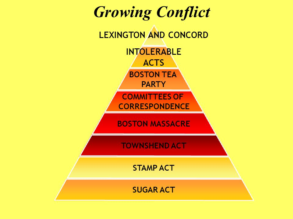 Growing Conflict LEXINGTON AND CONCORD INTOLERABLE ACTS BOSTON TEA PARTY COMMITTEES OF CORRESPONDENCE BOSTON MASSACRE TOWNSHEND ACT STAMP ACT SUGAR ACT