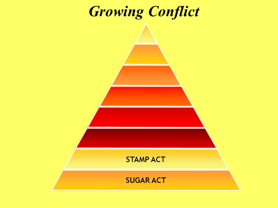 Growing Conflict STAMP ACT SUGAR ACT