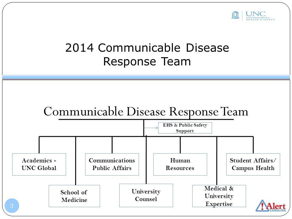 2014 Communicable Disease Response Team Communicable Disease Response Team Student Affairs/ Campus Health Medical & University Expertise Human Resourc